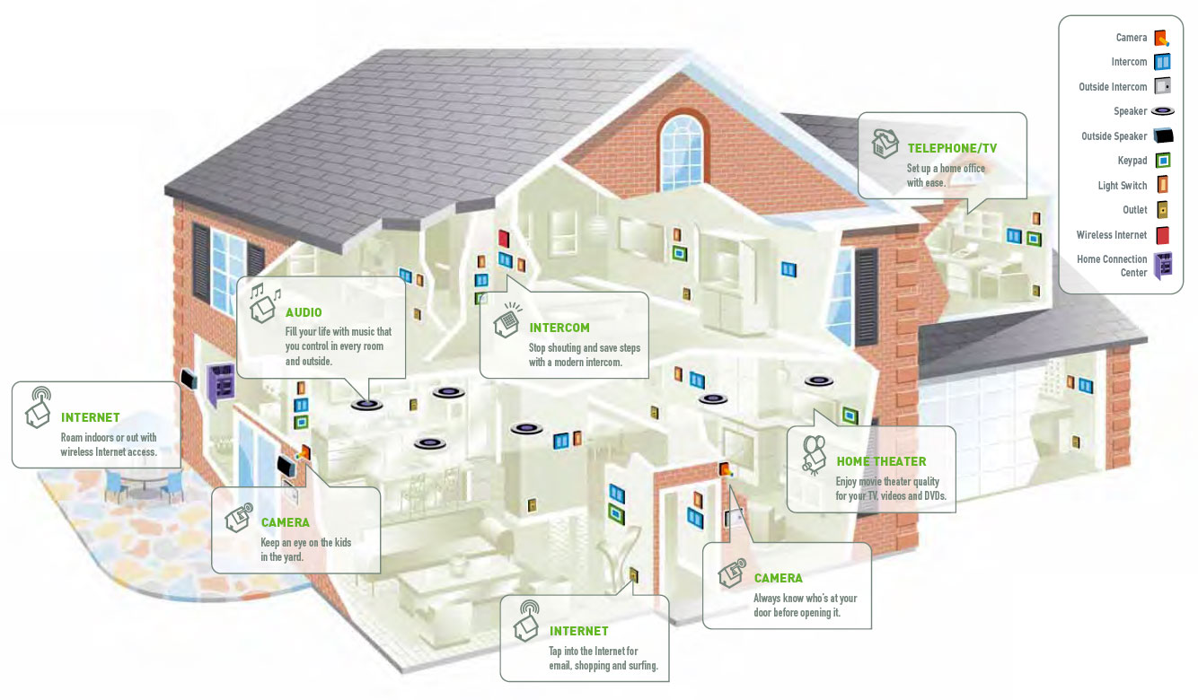 Video Home Surveillance